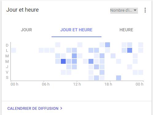 statistique publicitaire heures jours