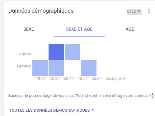 statistique publicitaire sexe